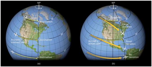 Σχήμα 2: Η δύναμη Κοριόλις είναι μία αδρανειακή δύναμη που οφείλεται στην περιστροφή της γης. Η δύναμη αυτή έχει ως αποτέλεσμα την εκτροπή των κινούμενων αντικειμένων στην ατμόσφαιρα προς τα δεξιά στο Β.Η. και προς τα αριστερά στο Ν.Η. ως προς την κίνηση του σώματος. Στο σύνδεσμο https://www.youtube.com/watch?v=i2mec3vgeaI μπορείτε να παρακολουθήσετε (στα Αγγλικά) ένα επεξηγηματικό βίντεο για τη φύση αυτής της δύναμης. Πηγή σχήματος: Meteorology Today – C. Donald Ahrens (Brooks/Cole Cengage Learning).