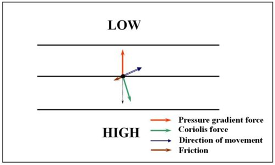 Στην επιφάνεια της Γης ασκείται στην αέρια μάζα μία επιπλέον δύναμη, που είναι η τριβή. Αυτό έχει ως αποτέλεσμα η ισορροπία των δυνάμεων να αλλάζει και τελικά ο πραγματικός άνεμος τέμνει τις ισοβαρείς προς τις χαμηλές πιέσεις.
