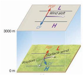 Ο άνεμος στην επιφάνεια έχει διαφορετική διεύθυνση από τον άνεμο στα υψηλότερα στρώματα, ο οποίος είναι απαλλαγμένος από τριβές. Έτσι αν ο άνεμος στην επιφάνεια είναι νοτιοδυτικός στα υψηλότερα στρώματα ο άνεμος θα είναι δυτικός.